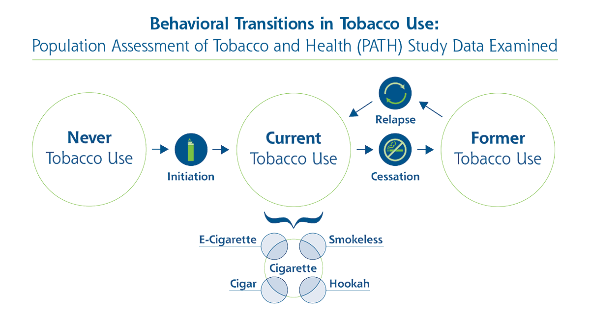 A conceptual model of different tobacco products and their overlapping patterns of use.